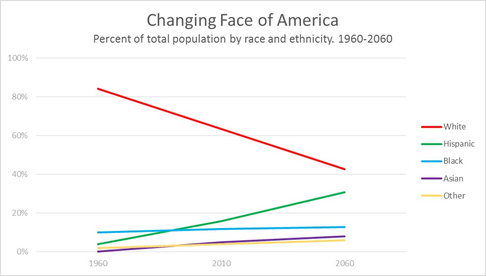 Changing face of America remake DPG