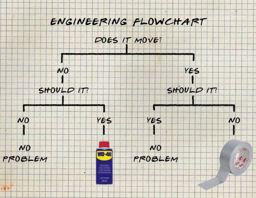 Engineering Flowchart, Lachgrafiek week 32
