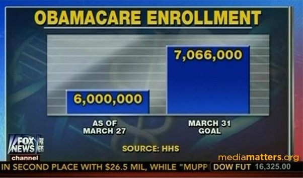 Fox Obamacare enrollment original