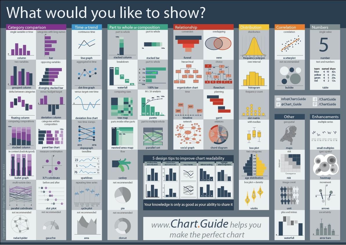 Chart.Guide, guide to make the Perfect Chart