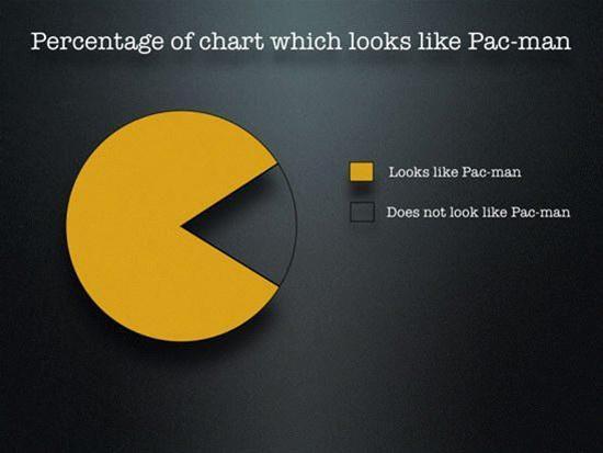 Pac Man Pie