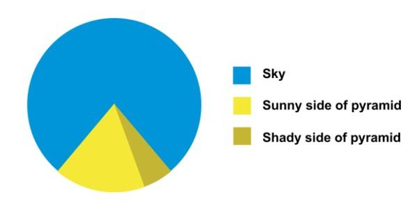 Pyramide Pie