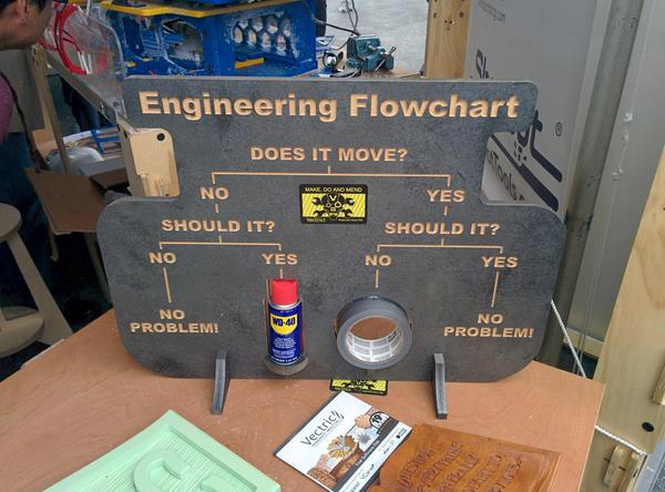 Real Engineering Flowchart