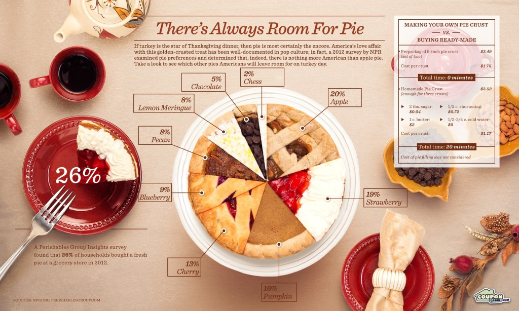 There is alway room voor Pie